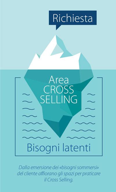 Il cross Selling: come organizzare la vendita aggiuntiva in farmacia